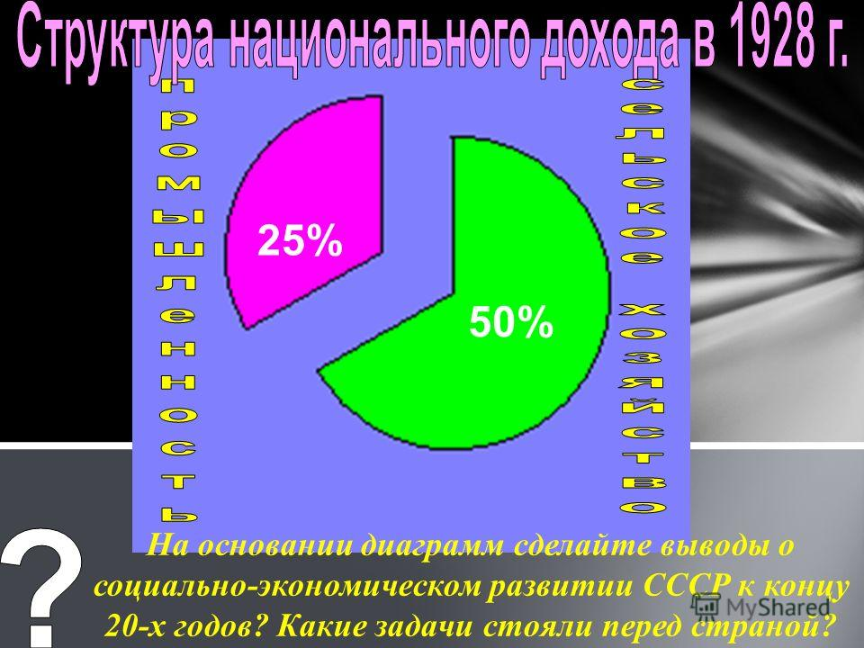 50% 25% На основании диаграмм сделайте выводы о социально-экономическом развитии СССР к концу 20-х годов? Какие задачи стояли перед страной?