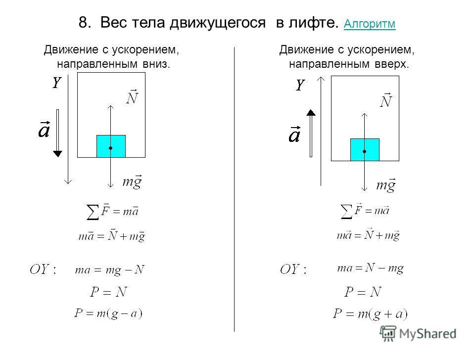 8. Вес тела движущегося в лифте. Алгоритм Алгоритм Движение с ускорением, направленным вверх. Движение с ускорением, направленным вниз.