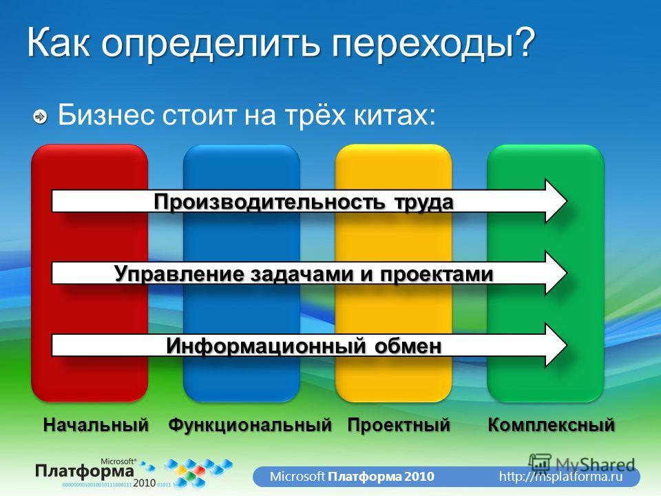 http://msplatforma.ruMicrosoft Платформа 2010 Как определить переходы? Производительность труда Управление задачами и проектами Информационный обмен НачальныйФункциональныйПроектныйКомплексный Бизнес стоит на трёх китах: