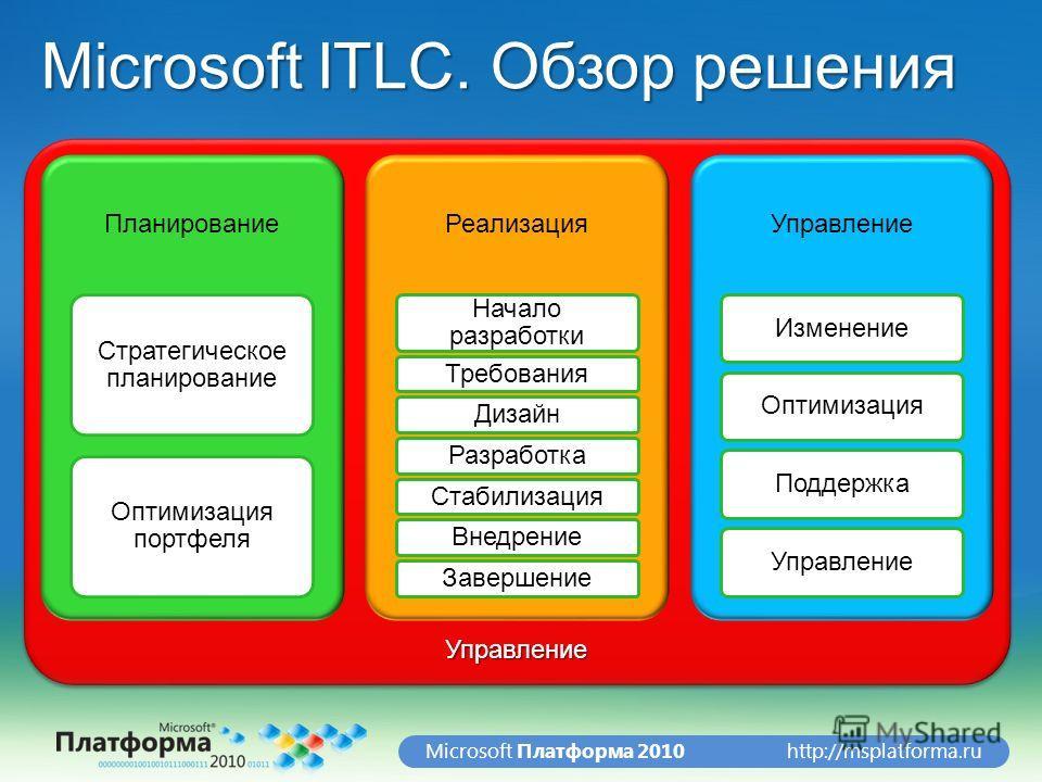 http://msplatforma.ruMicrosoft Платформа 2010УправлениеУправление Microsoft ITLC. Обзор решения Планирование Стратегическое планирование Оптимизация портфеля Реализация Начало разработки ТребованияДизайнРазработкаСтабилизацияВнедрениеЗавершение Управ