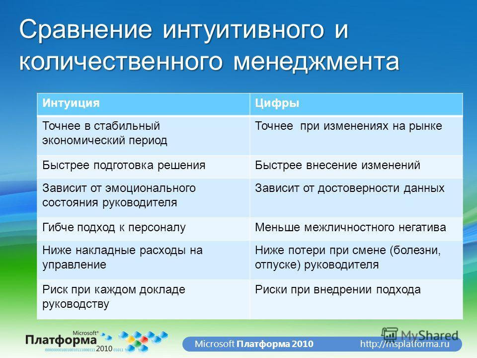http://msplatforma.ruMicrosoft Платформа 2010 Сравнение интуитивного и количественного менеджмента ИнтуицияЦифры Точнее в стабильный экономический период Точнее при изменениях на рынке Быстрее подготовка решенияБыстрее внесение изменений Зависит от э