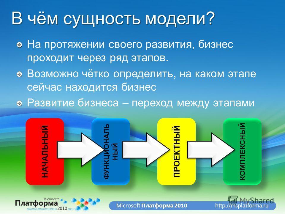 http://msplatforma.ruMicrosoft Платформа 2010 В чём сущность модели? На протяжении своего развития, бизнес проходит через ряд этапов. Возможно чётко определить, на каком этапе сейчас находится бизнес Развитие бизнеса – переход между этапами НАЧАЛЬНЫЙ