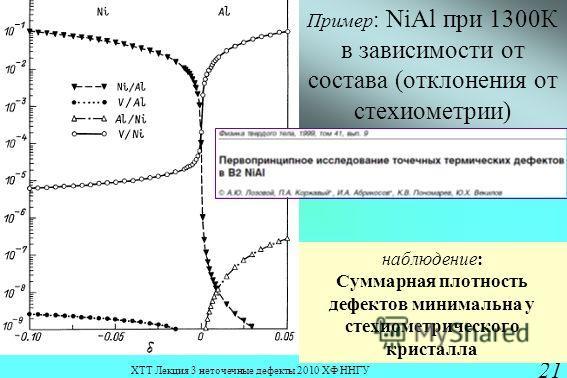 ХТТ Лекция 3 неточечные дефекты 2010 ХФ ННГУ 21 Пример : NiAl при 1300К в зависимости от состава (отклонения от стехиометрии) наблюдение: Суммарная плотность дефектов минимальна у стехиометрического кристалла