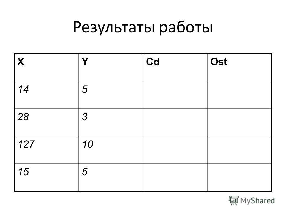 Результаты работы XYCdOst 145 283 12710 155