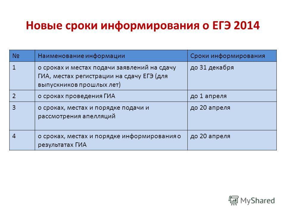 Новые сроки информирования о ЕГЭ 2014 Наименование информацииСроки информирования 1о сроках и местах подачи заявлений на сдачу ГИА, местах регистрации на сдачу ЕГЭ (для выпускников прошлых лет) до 31 декабря 2о сроках проведения ГИАдо 1 апреля 3о сро