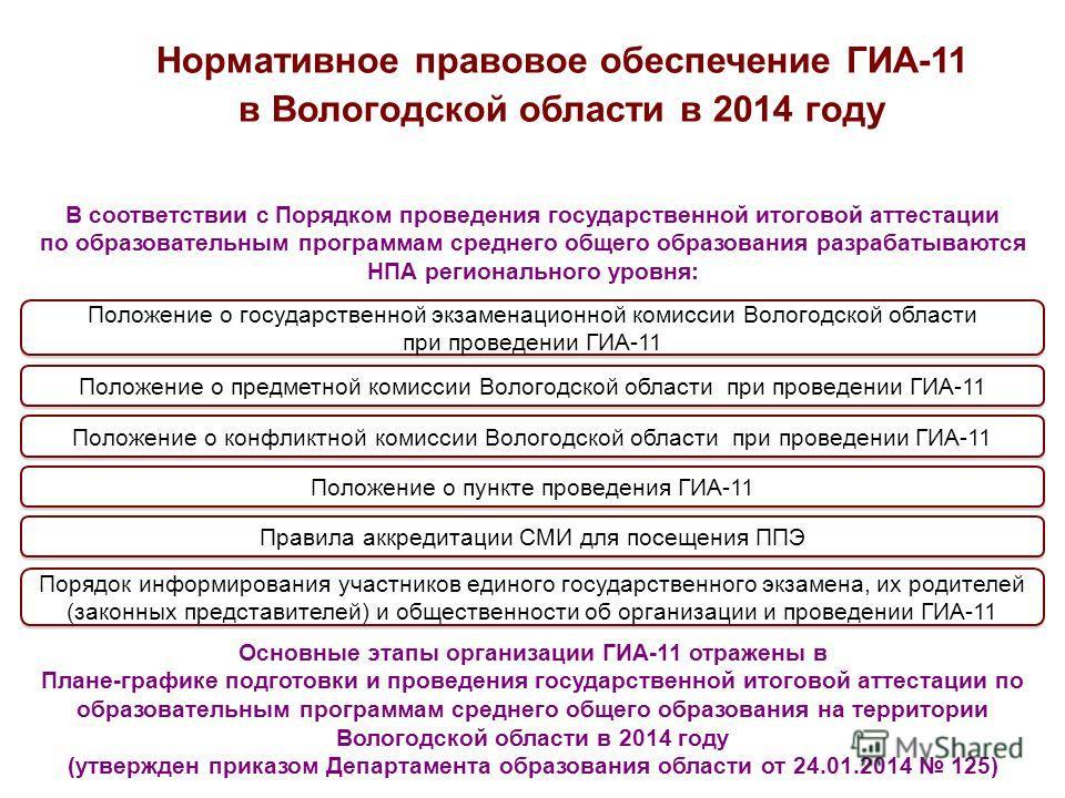 25 Нормативное правовое обеспечение ГИА-11 в Вологодской области в 2014 году Положение о государственной экзаменационной комиссии Вологодской области при проведении ГИА-11 В соответствии с Порядком проведения государственной итоговой аттестации по об