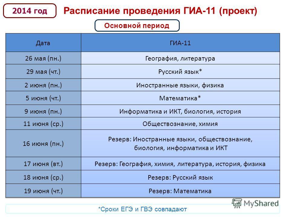 Расписание проведения ГИА-11 (проект) 2014 год Основной период *Сроки ЕГЭ и ГВЭ совпадают