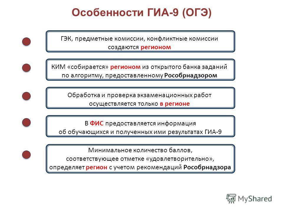 Особенности ГИА-9 (ОГЭ) 9 ГЭК, предметные комиссии, конфликтные комиссии создаются регионом КИМ «собирается» регионом из открытого банка заданий по алгоритму, предоставленному Рособрнадзором Обработка и проверка экзаменационных работ осуществляется