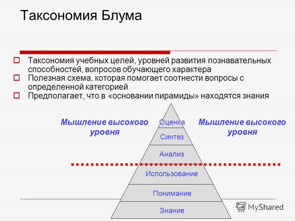 Таксономия учебных целей, уровней развития познавательных способностей, вопросов обучающего характера Полезная схема, которая помогает соотнести вопросы с определенной категорией Предполагает, что в «основании пирамиды» находятся знания Таксономия Бл