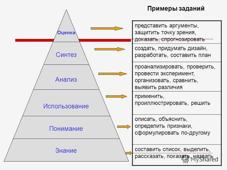 Оценка Синтез Анализ Использование Понимание Знание представить аргументы, защитить точку зрения, доказать, спрогнозировать создать, придумать дизайн, разработать, составить план проанализировать, проверить, провести эксперимент, организовать, сравни