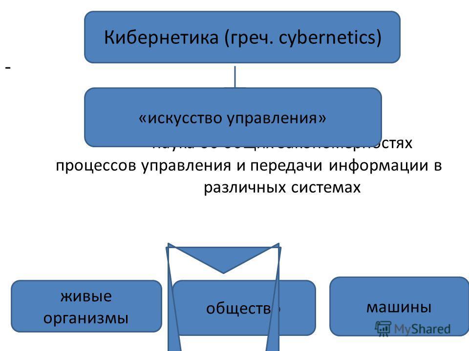 - наука об общих закономерностях процессов управления и передачи информации в различных системах Кибернетика (греч. сybernetics) «искусство управления» живые организмы общество машины