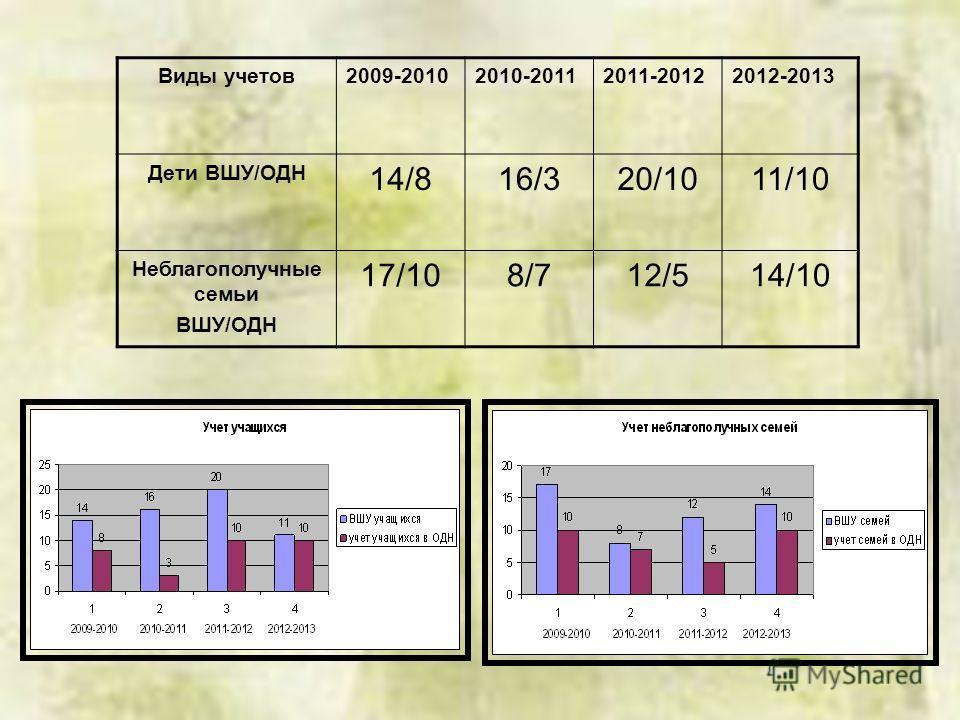 Виды учетов2009-20102010-20112011-20122012-2013 Дети ВШУ/ОДН 14/816/320/1011/10 Неблагополучные семьи ВШУ/ОДН 17/108/712/514/10