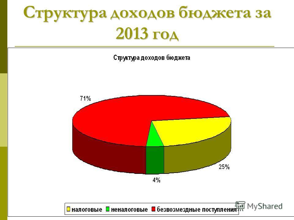Структура доходов бюджета за 2013 год