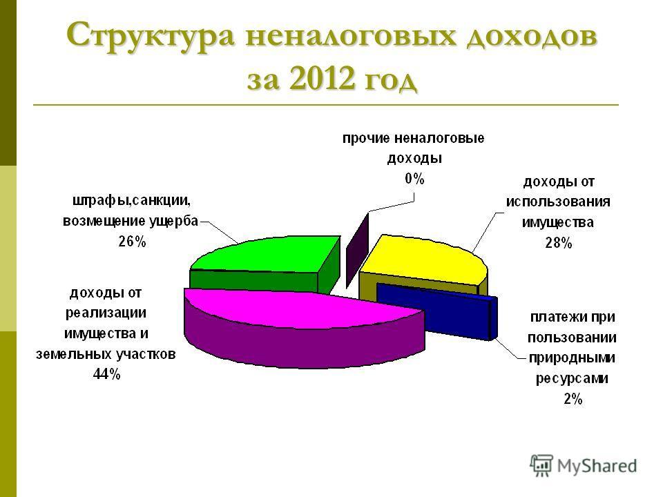 Структура неналоговых доходов за 2012 год