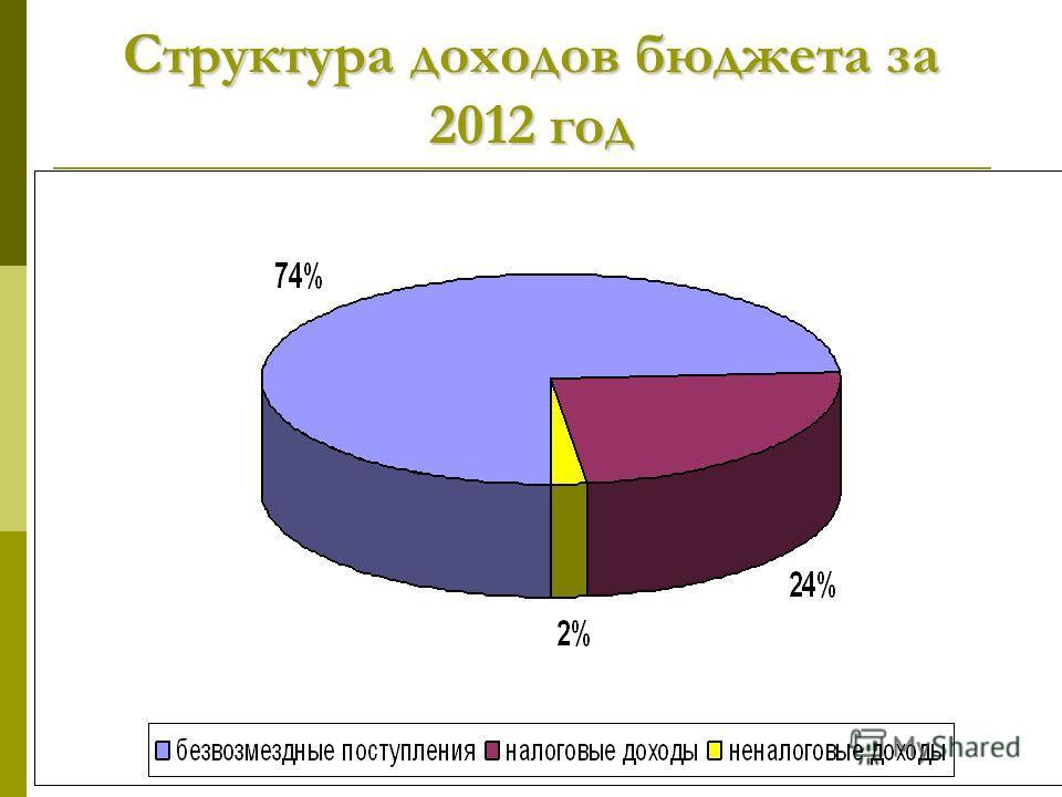 Структура доходов бюджета за 2012 год