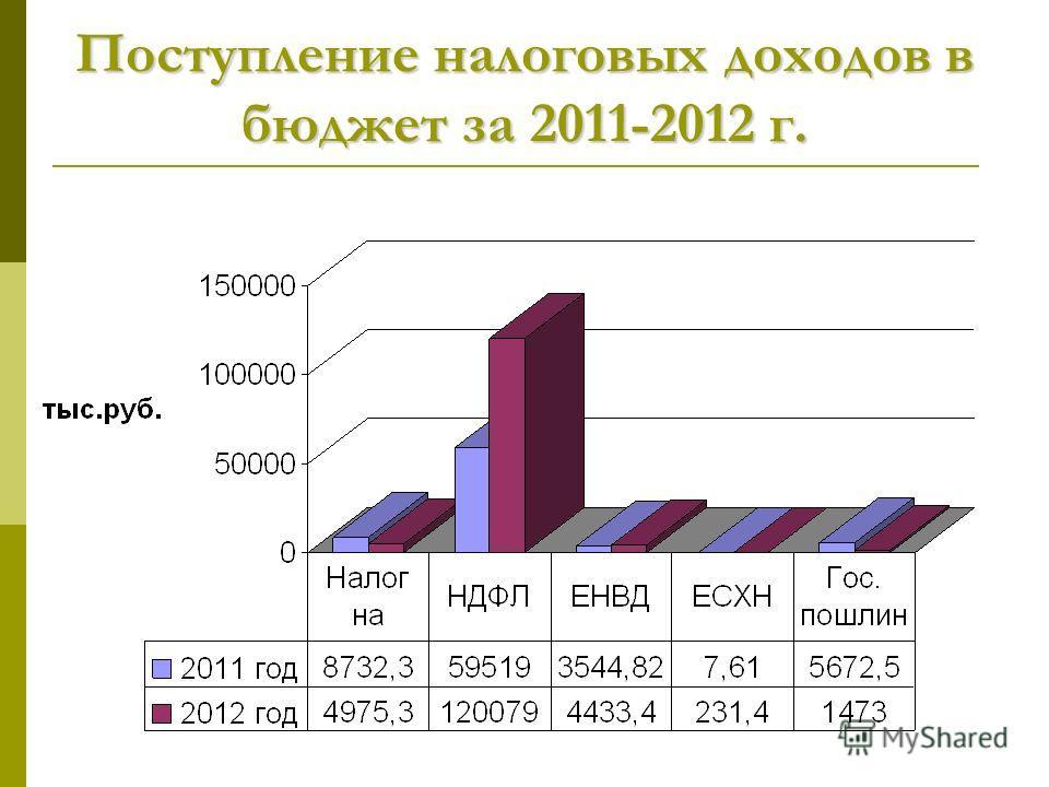 Поступление налоговых доходов в бюджет за 2011-2012 г.