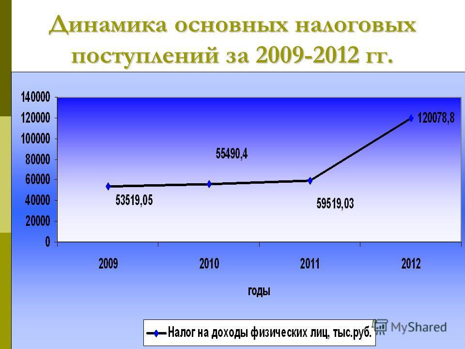 Динамика основных налоговых поступлений за 2009-2012 гг.
