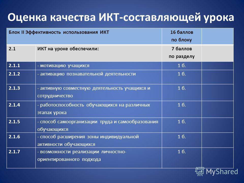 Оценка качества ИКТ-составляющей урока Блок II Эффективность использования ИКТ 16 баллов по блоку 2.1ИКТ на уроке обеспечили: 7 баллов по разделу 2.1.1- мотивацию учащихся1 б. 2.1.2- активацию познавательной деятельности1 б. 2.1.3 - активную совместн