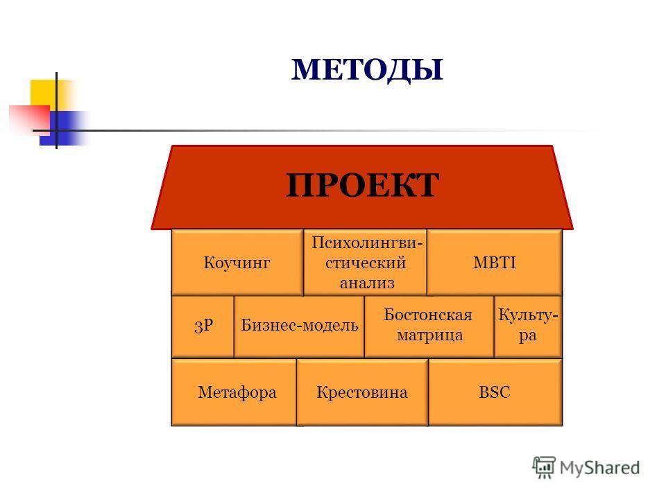 3P3P МЕТОДЫ Бизнес-модель Бостонская матрица Психолингви- стический анализ Коучинг BSCМетафораКрестовина ПРОЕКТ Культу- ра MBTI