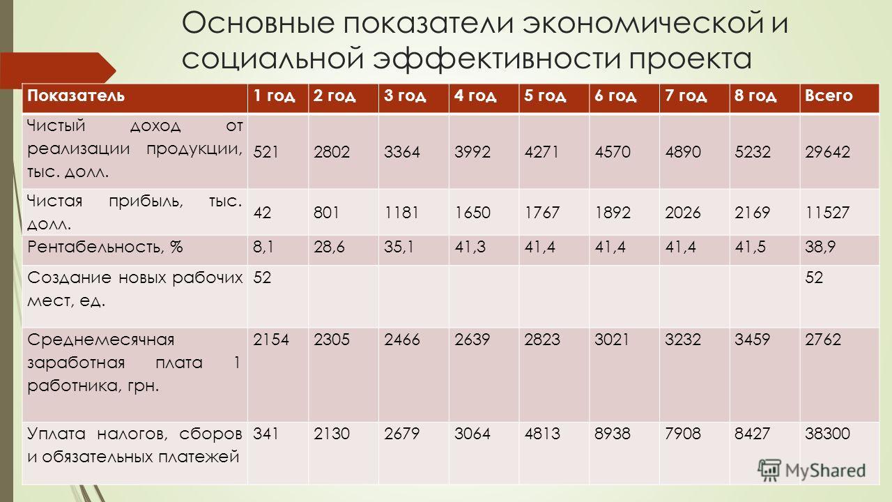 Основные показатели экономической и социальной эффективности проекта Показатель1 год2 год3 год4 год5 год6 год7 год8 годВсего Чистый доход от реализации продукции, тыс. долл. 521280233643992427145704890523229642 Чистая прибыль, тыс. долл. 428011181165