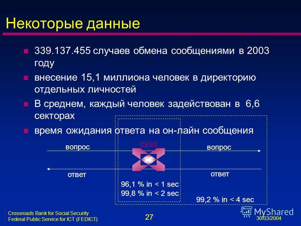 27 30/03/2004 Crossroads Bank for Social Security Federal Public Service for ICT (FEDICT) Некоторые данные n 339.137.455 случаев обмена сообщениями в 2003 году n внесение 15,1 миллиона человек в директорию отдельных личностей n В среднем, каждый чело