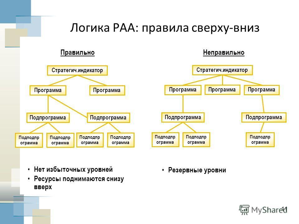 11 Логика PAA: правила сверху-вниз ПравильноНеправильно Нет избыточных уровней Ресурсы поднимаются снизу вверх Резервные уровни Стратегич.индикатор Подпрограмма Подподпр ограмма Программа Стратегич.индикатор Подпрограмма Подподпр ограмма Программа