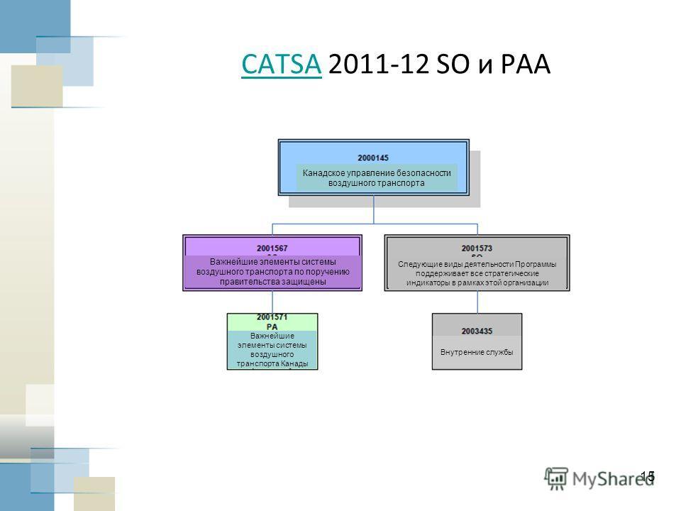 15 CATSACATSA 2011-12 SO и PAA Канадское управление безопасности воздушного транспорта Важнейшие элементы системы воздушного транспорта по поручению правительства защищены Следующие виды деятельности Программы поддерживает все стратегические индикато