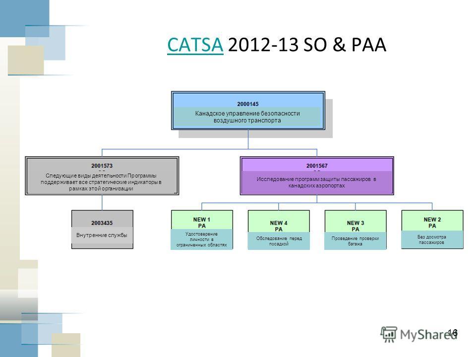 16 CATSACATSA 2012-13 SO & PAA Канадское управление безопасности воздушного транспорта Следующие виды деятельности Программы поддерживает все стратегические индикаторы в рамках этой организации Внутренние службы Исследование программ защиты пассажиро