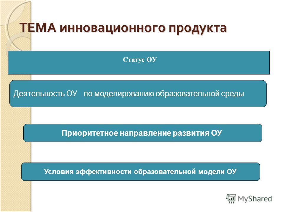 ТЕМА инновационного продукта Статус ОУ Деятельность ОУ по моделированию образовательной среды Приоритетное направление развития ОУ Условия эффективности образовательной модели ОУ