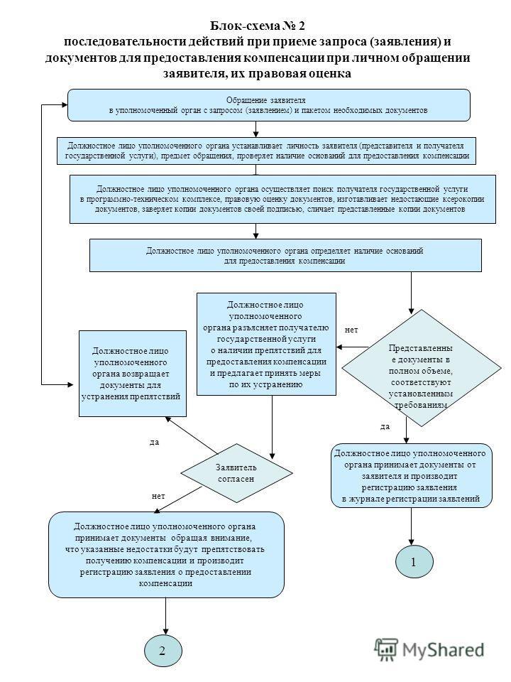 Блок-схема 2 последовательности действий при приеме запроса (заявления) и документов для предоставления компенсации при личном обращении заявителя, их правовая оценка Обращение заявителя в уполномоченный орган с запросом (заявлением) и пакетом необхо