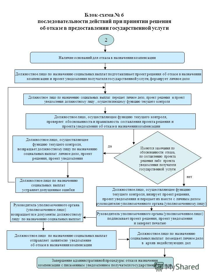 Блок-схема 6 последовательности действий при принятии решения об отказе в предоставлении государственной услуги Наличие оснований для отказа в назначении компенсации Должностное лицо по назначению социальных выплат передает личное дело, проект решени