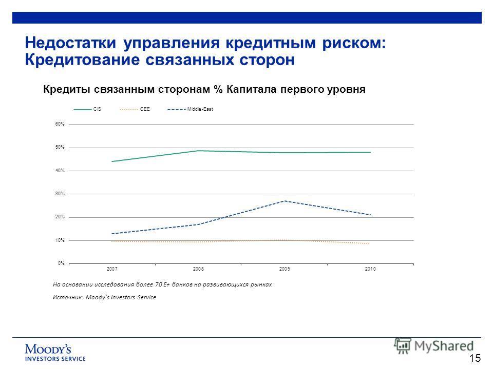 15 Недостатки управления кредитным риском: Кредитование связанных сторон Кредиты связанным сторонам % Капитала первого уровня На основании исследования более 70 Е+ банков на развивающихся рынках Источник: Moody's Investors Service