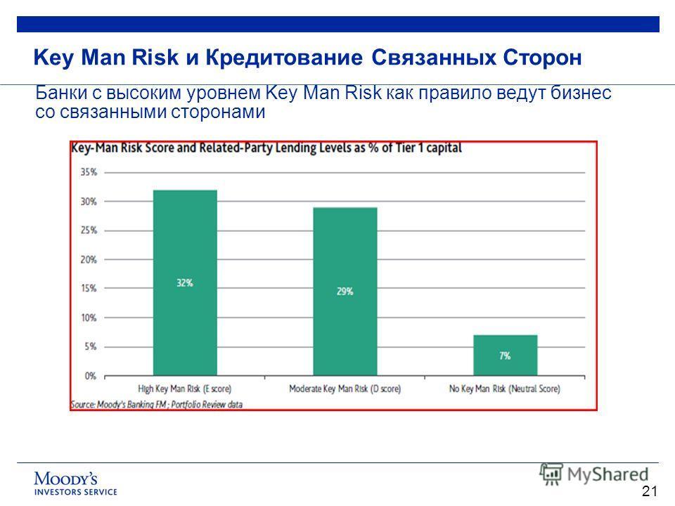 21 Key Man Risk и Кредитование Связанных Сторон Банки с высоким уровнем Key Man Risk как правило ведут бизнес со связанными сторонами