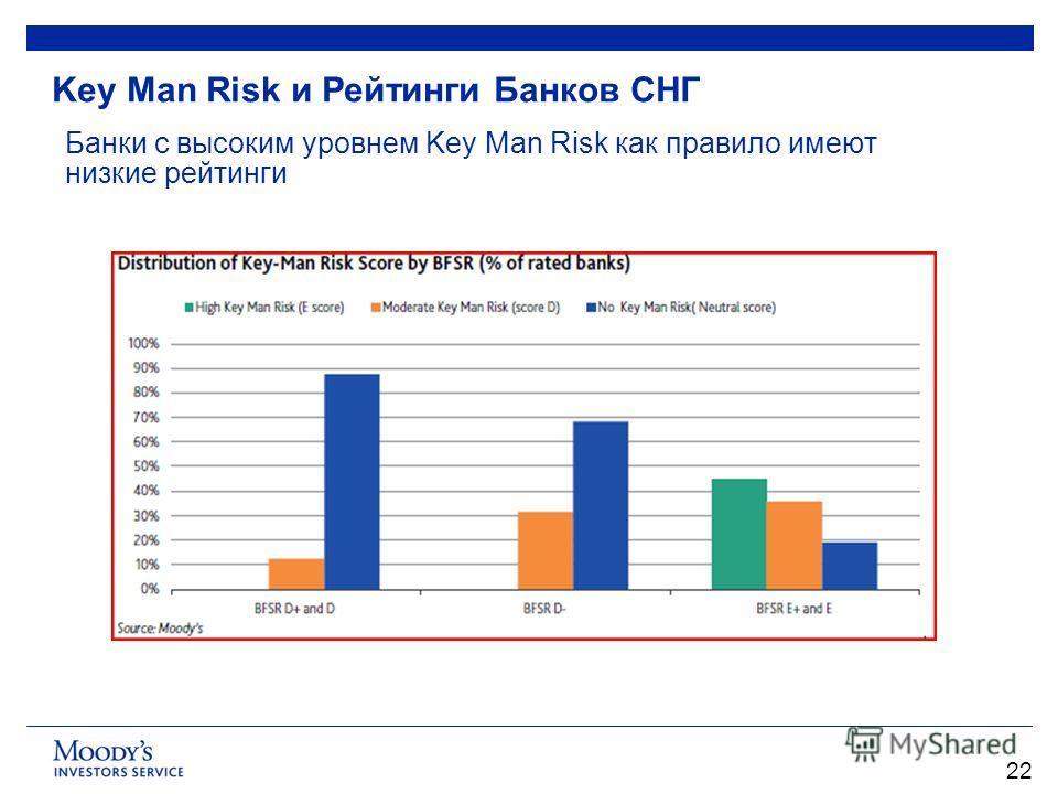 Key Man Risk и Рейтинги Банков СНГ 22 Банки с высоким уровнем Key Man Risk как правило имеют низкие рейтинги
