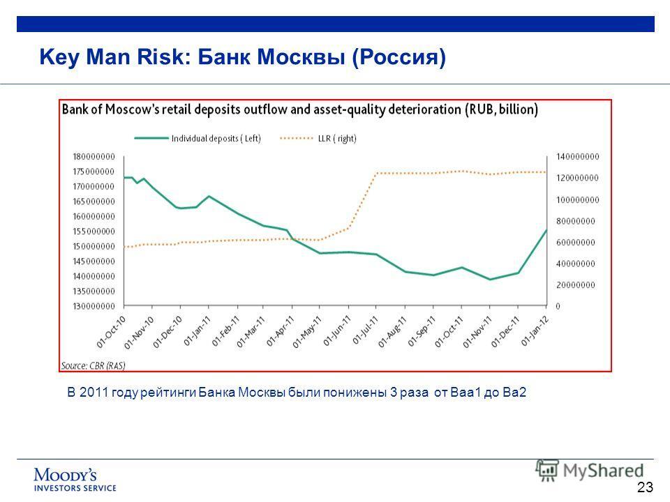 23 Key Man Risk: Банк Москвы (Россия) В 2011 году рейтинги Банка Москвы были понижены 3 раза от Baa1 до Ba2