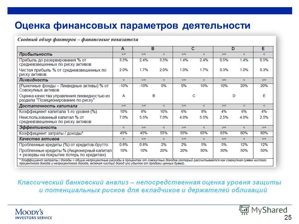 Оценка финансовых параметров деятельности 25 Классический банковский анализ – непосредственная оценка уровня защиты и потенциальных рисков для вкладчиков и держателей облигаций