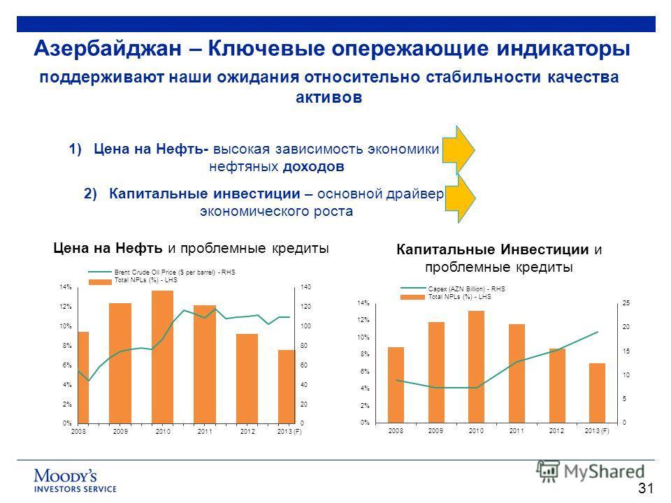 Азербайджан – Ключевые опережающие индикаторы 31 Цена на Нефть и проблемные кредиты 1)Цена на Нефть- высокая зависимость экономики от нефтяных доходов 2)Капитальные инвестиции – основной драйвер экономического роста Капитальные Инвестиции и проблемны