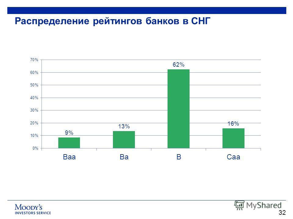 Распределение рейтингов банков в СНГ 32