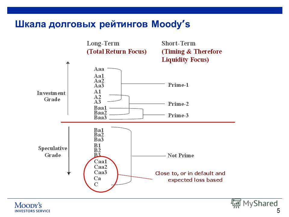 5 Шкала долговых рейтингов Moody s