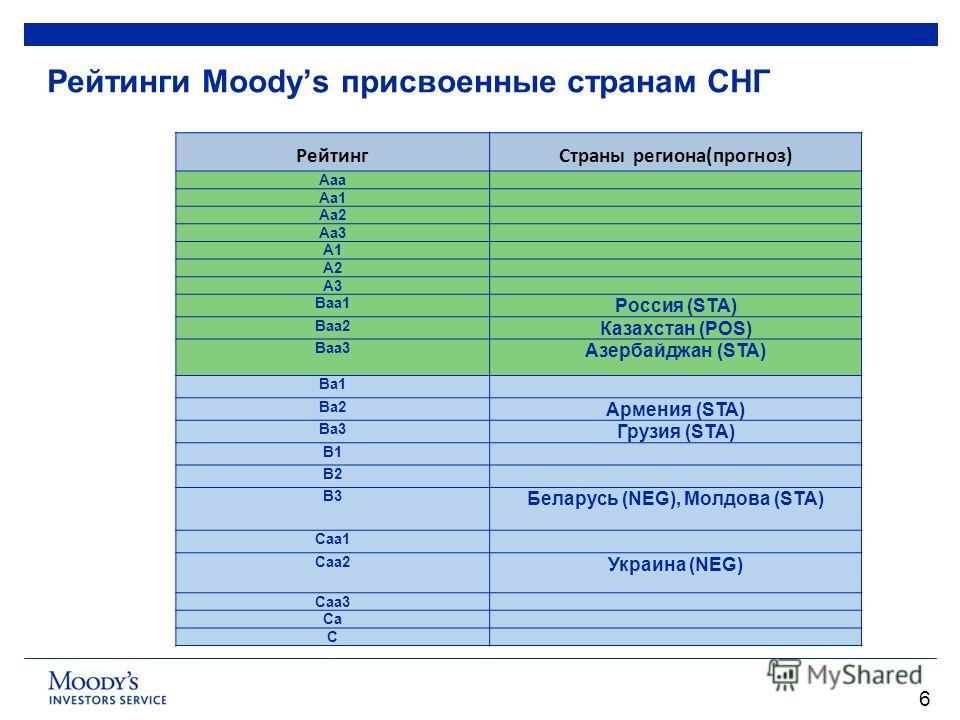 6 Рейтинги Moodys присвоенные странам СНГ РейтингСтраны региона(прогноз) Aaa Aa1 Aa2 Aa3 A1 A2 A3 Baa1 Россия (STA) Baa2 Казахстан (POS) Baa3 Aзербайджан (STA) Ba1 Ba2 Aрмения (STA) Ba3 Грузия (STA) B1 B2 B3 Беларусь (NEG), Moлдова (STA) Caa1 Caa2 Ук