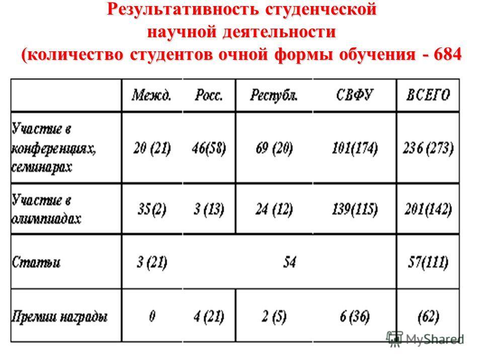 Результативность студенческой научной деятельности (количество студентов очной формы обучения - 684