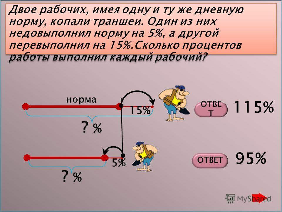 Двое рабочих, имея одну и ту же дневную норму, копали траншеи. Один из них недовыполнил норму на 5%, а другой перевыполнил на 15%.Сколько процентов работы выполнил каждый рабочий? 5% ? % 15% ОТВЕ Т 115% 95% норма