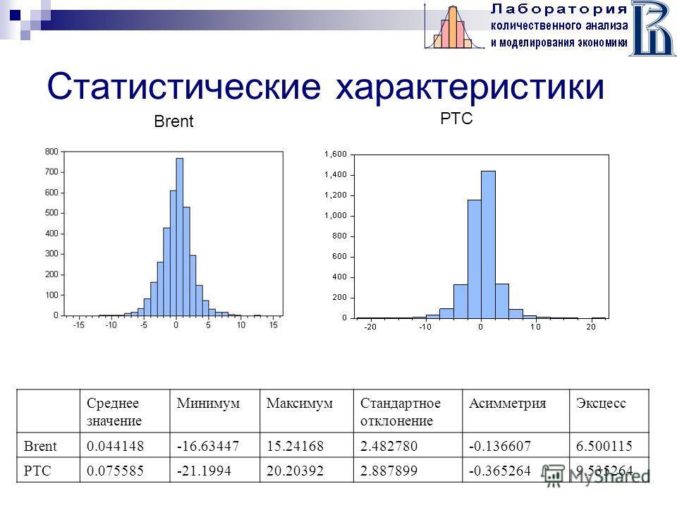 Статистические характеристики Среднее значение МинимумМаксимумСтандартное отклонение АсимметрияЭксцесс Brent0.044148-16.6344715.241682.482780-0.1366076.500115 РТС0.075585-21.199420.203922.887899-0.3652649.535264 РТС Brent