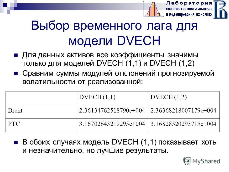 Выбор временного лага для модели DVECH Для данных активов все коэффициенты значимы только для моделей DVECH (1,1) и DVECH (1,2) Сравним суммы модулей отклонений прогнозируемой волатильности от реализованной: В обоих случаях модель DVECH (1,1) показыв