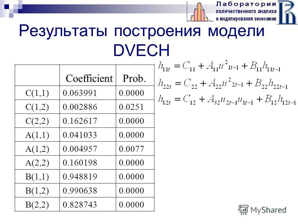 Результаты построения модели DVECH CoefficientProb. С(1,1)0.0639910.0000 С(1,2)0.0028860.0251 С(2,2)0.1626170.0000 A(1,1)0.0410330.0000 A(1,2)0.0049570.0077 A(2,2)0.1601980.0000 B(1,1)0.9488190.0000 B(1,2)0.9906380.0000 B(2,2)0.8287430.0000