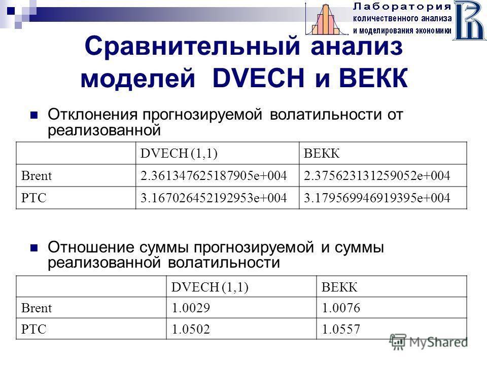 Сравнительный анализ моделей DVECH и ВЕКК Отклонения прогнозируемой волатильности от реализованной Отношение суммы прогнозируемой и суммы реализованной волатильности DVECH (1,1)ВЕКК Brent2.361347625187905e+0042.375623131259052e+004 РТС3.1670264521929