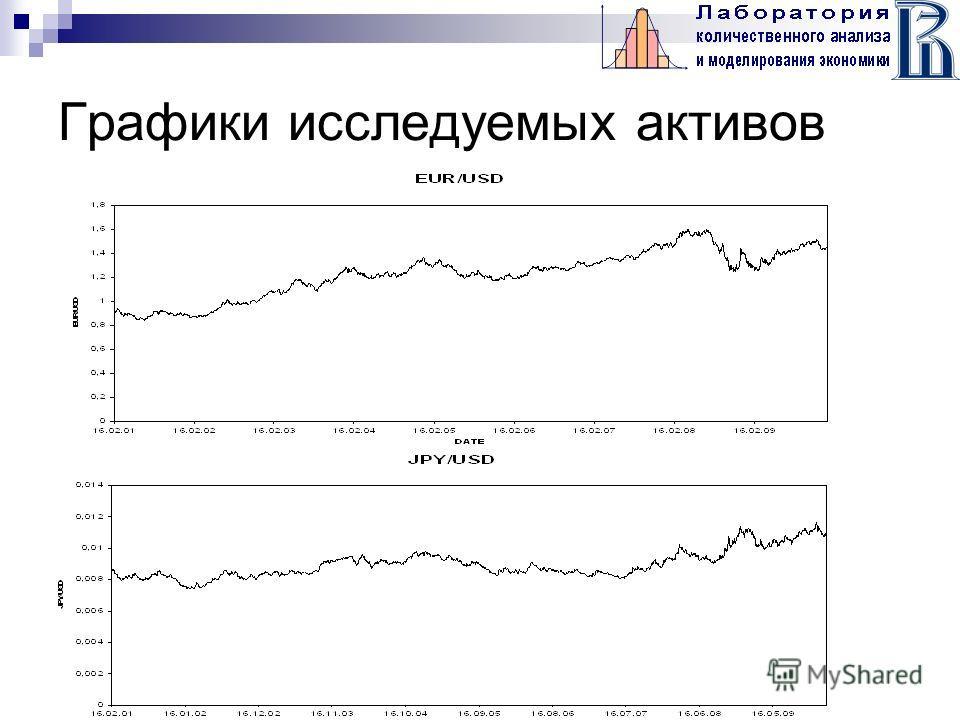 Графики исследуемых активов
