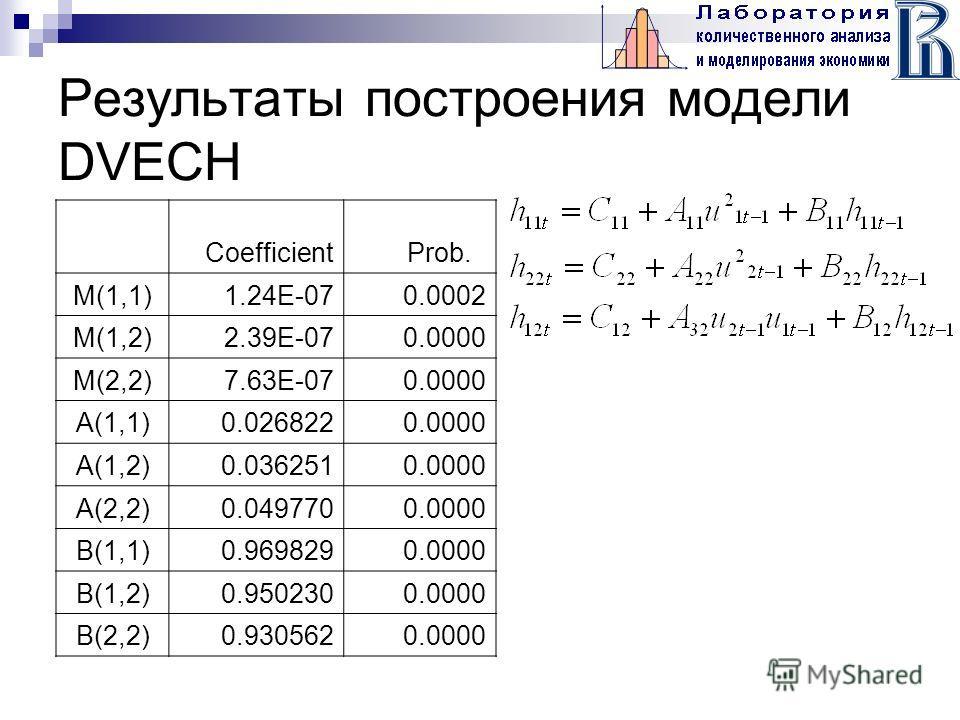 Результаты построения модели DVECH CoefficientProb. M(1,1)1.24E-070.0002 M(1,2)2.39E-070.0000 M(2,2)7.63E-070.0000 A(1,1)0.0268220.0000 A(1,2)0.0362510.0000 A(2,2)0.0497700.0000 B(1,1)0.9698290.0000 B(1,2)0.9502300.0000 B(2,2)0.9305620.0000