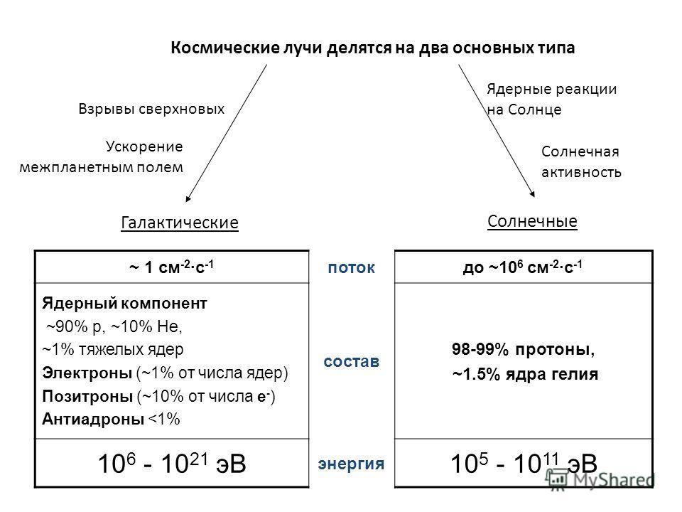 Космические лучи делятся на два основных типа Галактические Солнечные ~ 1 см -2 ·с -1 потокдо ~10 6 см -2 ·с -1 Ядерный компонент ~90% p, ~10% He, ~1% тяжелых ядер Электроны (~1% от числа ядер) Позитроны (~10% от числа e - ) Антиадроны