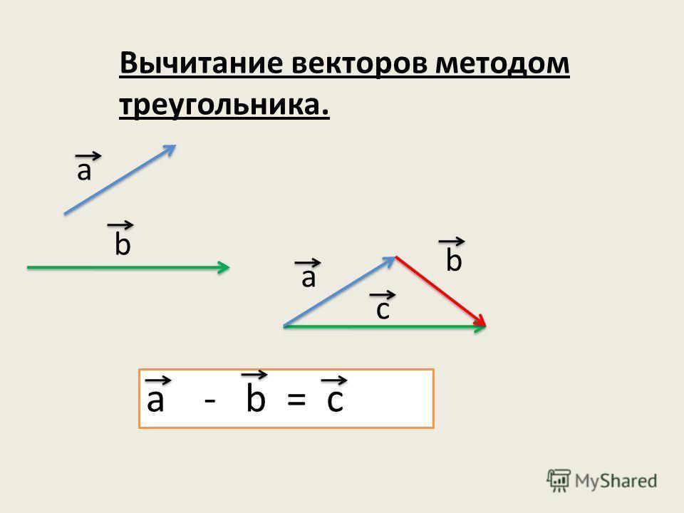 Вычитание векторов методом треугольника. a b a b c a - b = c